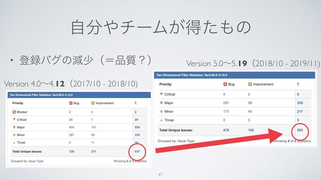 ࣗνʔϜ͕ಘͨͷ • ొόάͷݮগʢʹ࣭ʁʣ 47 Version 4.0ʙ4.12...