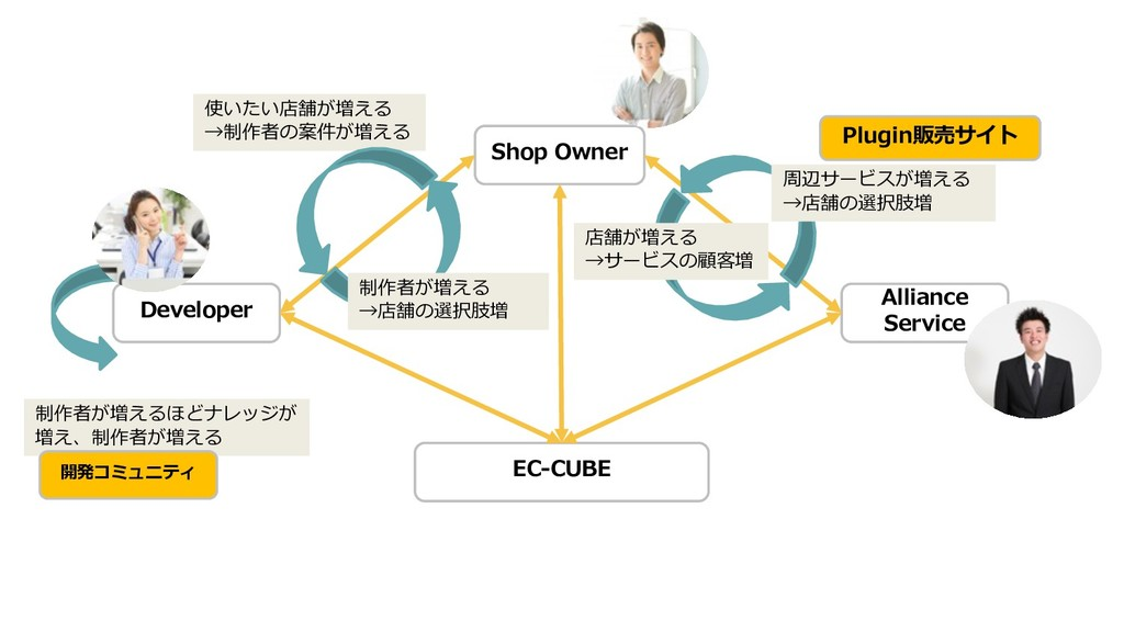 EC-CUBE Alliance Service Shop Owner Developer 制...