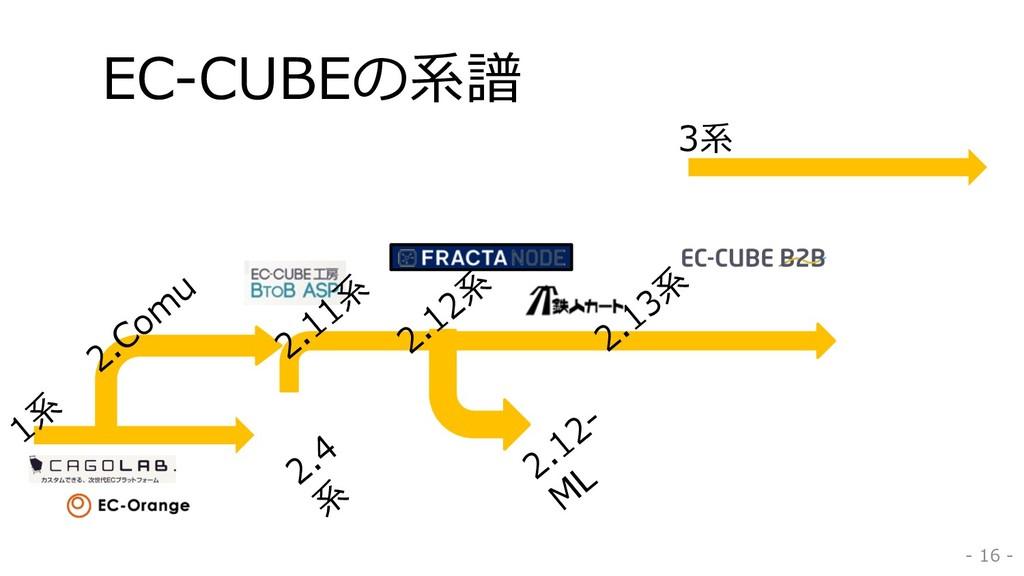 EC-CUBEの系譜 - 16 - 1系 2.12系 2.13系 2.12- M L 2.Co...