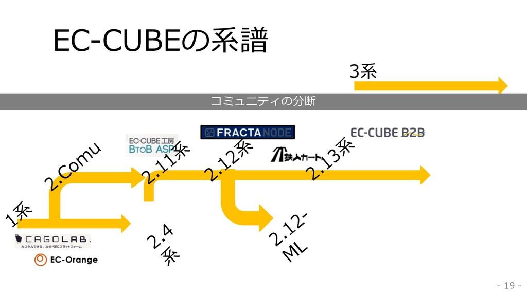 EC-CUBEの系譜 - 19 - 1系 2.12系 2.13系 2.12- M L 2.Co...