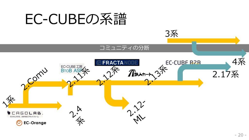 EC-CUBEの系譜 - 20 - 1系 2.12系 2.13系 2.12- M L 2.Co...