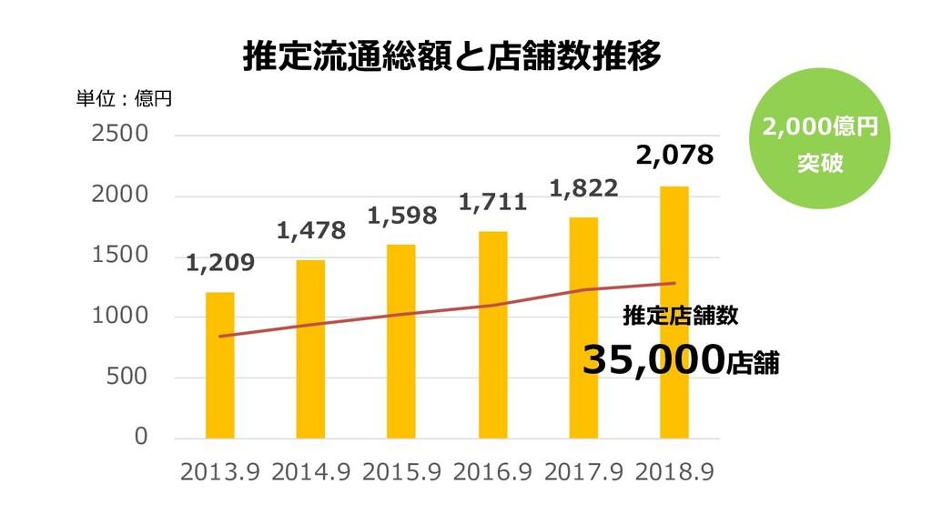 推定流通総額と店舗数推移 1,209 1,478 1,598 1,711 1,822 2,07...