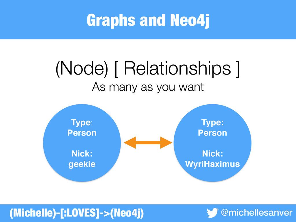 Graphs and Neo4j @michellesanver (Node) [ Relat...