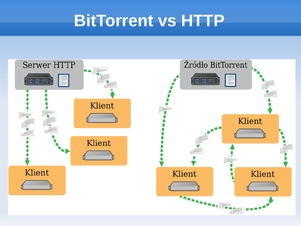 BitTorrent vs HTTP