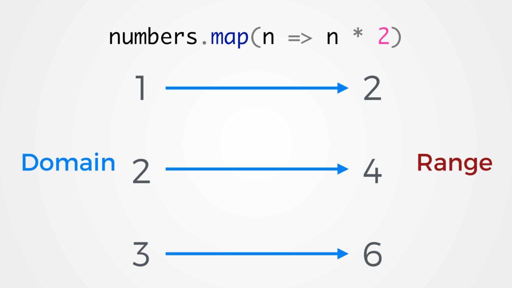 1 2 3 numbers.map(n => n * 2) 2 4 6 Domain Range