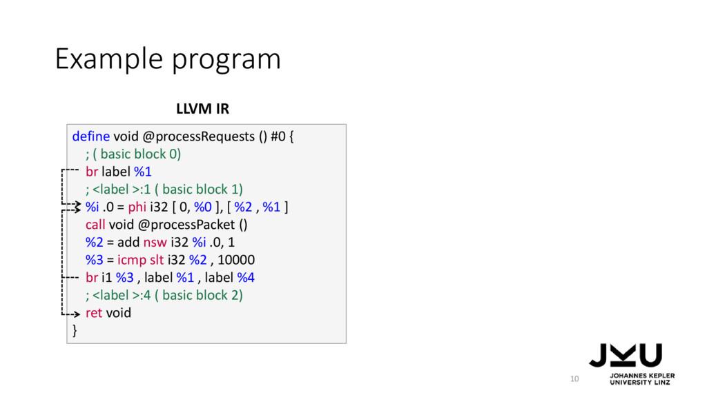 Example program 10 define void @processRequests...
