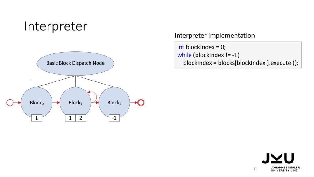 Block0 Block1 Block2 Basic Block Dispatch Node ...