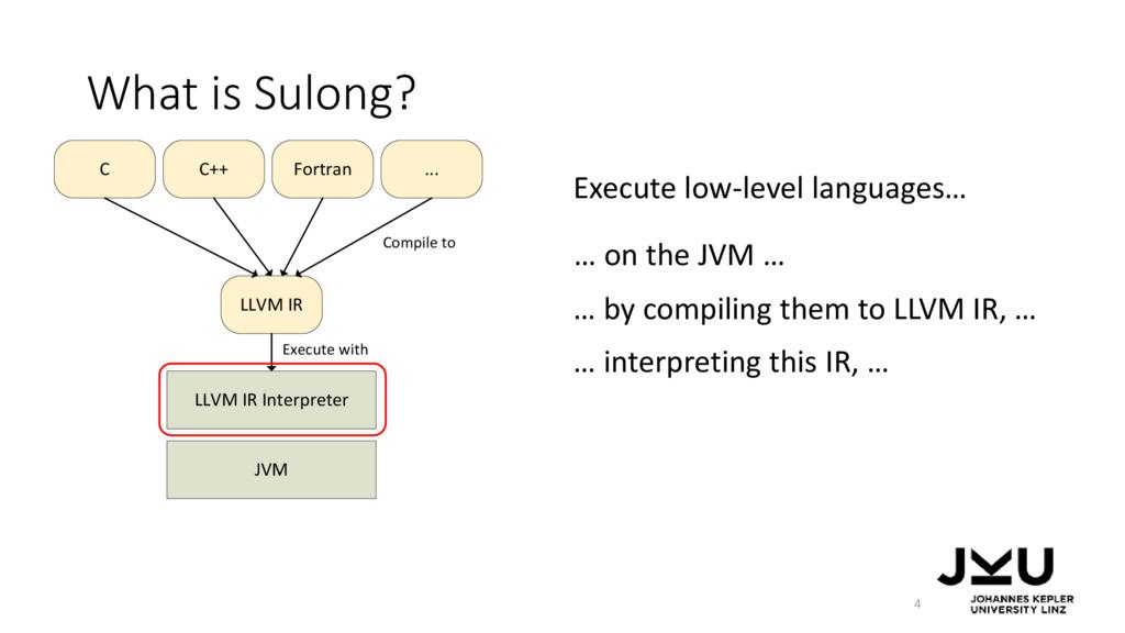 LLVM IR Interpreter JVM LLVM IR C C++ Fortran ....