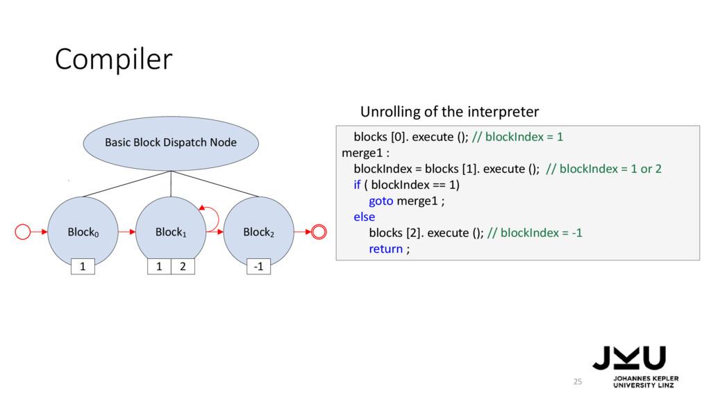 Compiler 25 Unrolling of the interpreter Block0...