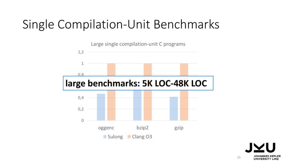 Single Compilation-Unit Benchmarks 35 0 0,2 0,4...