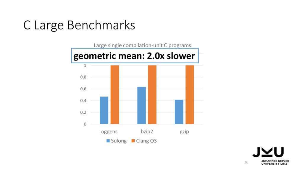 C Large Benchmarks 36 0 0,2 0,4 0,6 0,8 1 1,2 o...