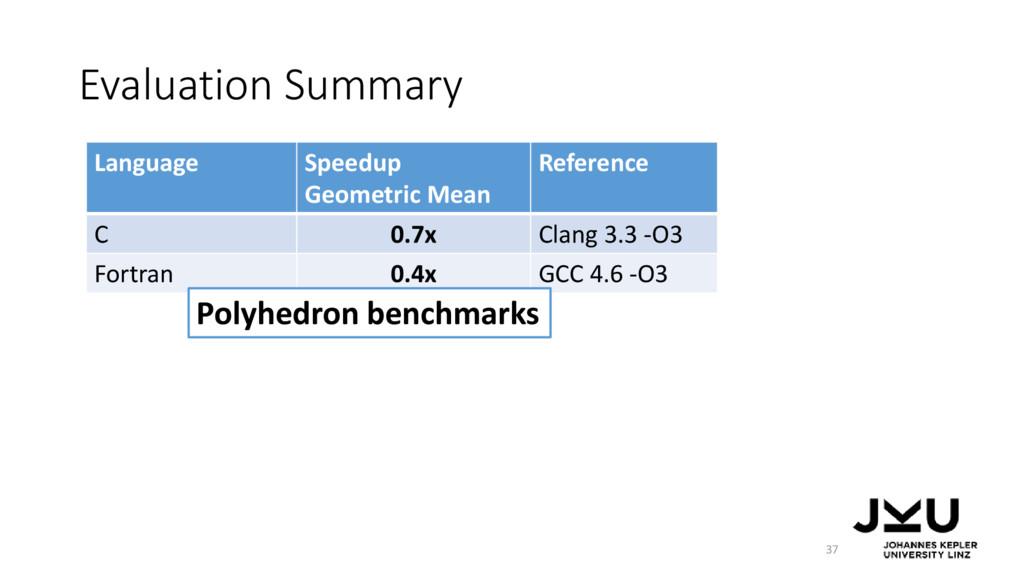 Evaluation Summary 37 Language Speedup Geometri...