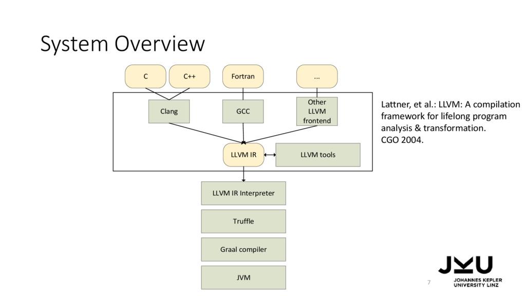 LLVM IR Interpreter Truffle LLVM IR Clang C C++...