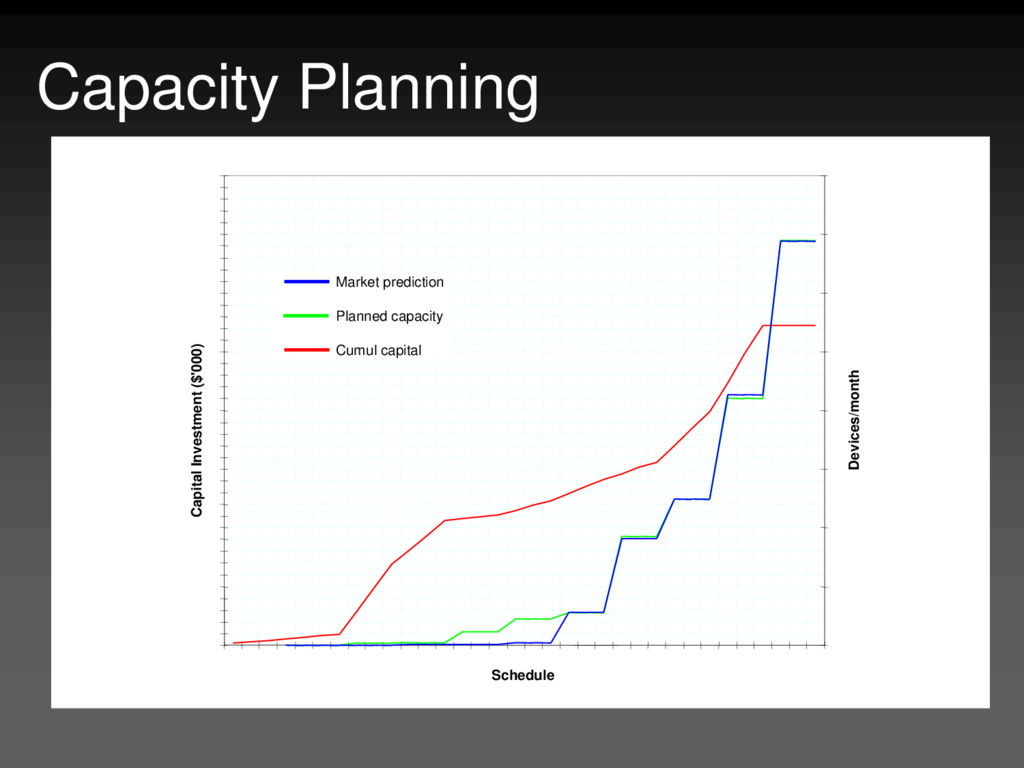Capacity Planning Market prediction Planned cap...