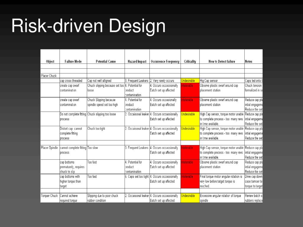 Risk-driven Design
