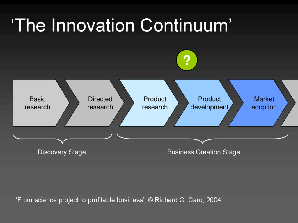 'The Innovation Continuum' 'From science projec...