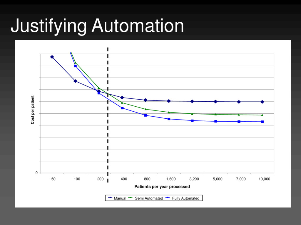 Justifying Automation 0 50 100 200 400 800 1,60...