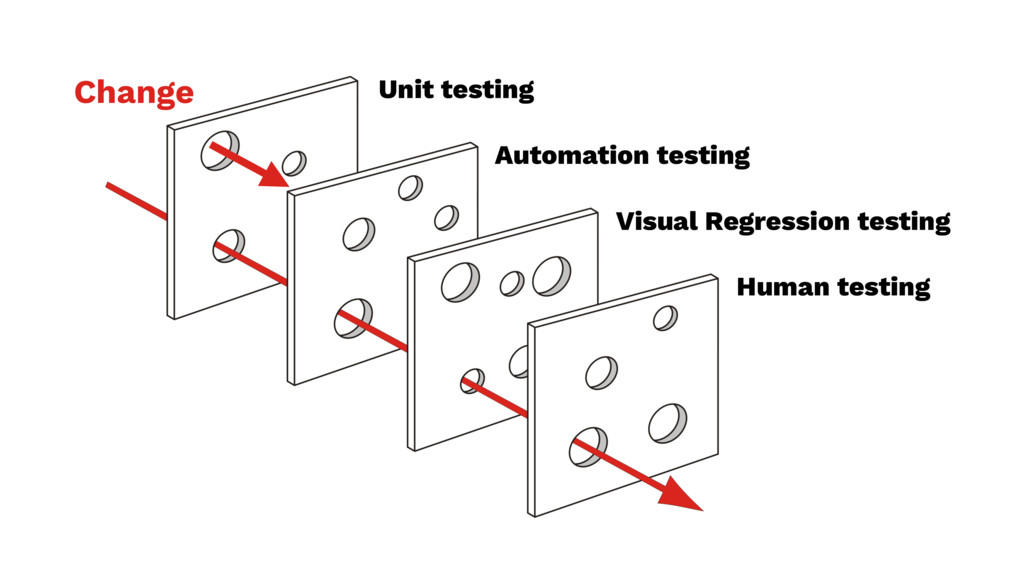 Unit testing Automation testing Visual Regressi...