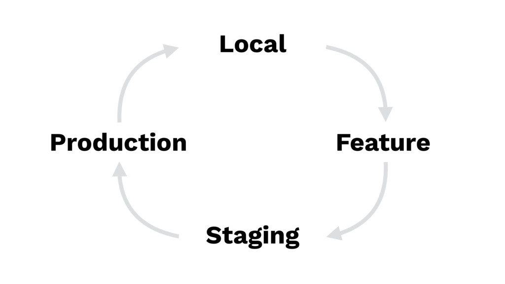 Local Feature Staging Production
