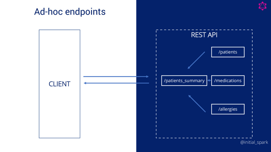 Ad-hoc endpoints Code Code REST API /patients /...