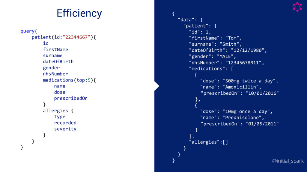 "Efficiency query{ patient(id:""22344667""){ id fi..."