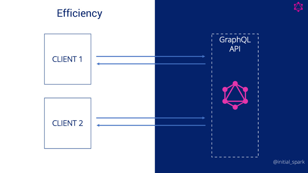 Efficiency GraphQL API CLIENT 1 CLIENT 2 @initi...