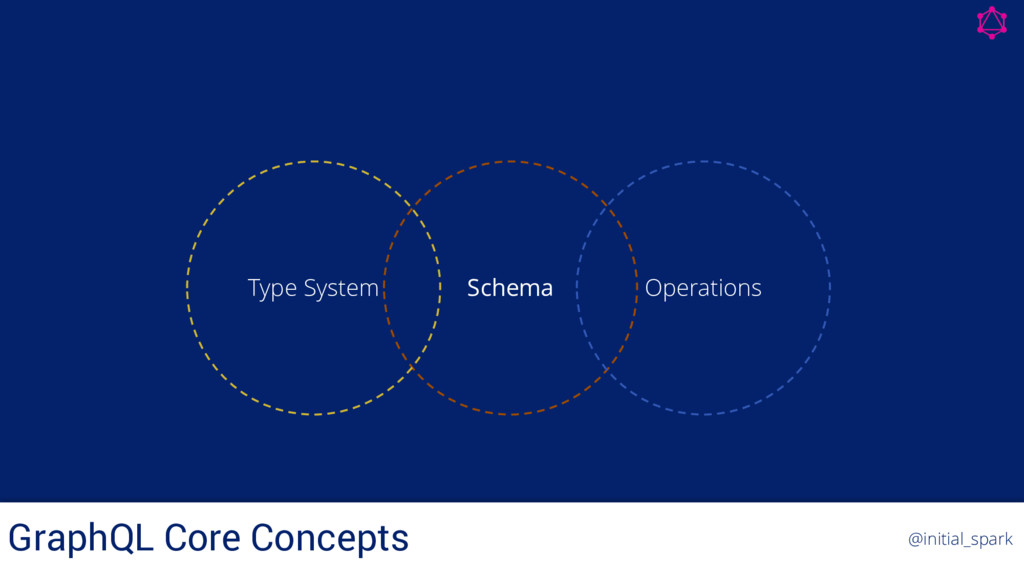 Schema Type System Operations GraphQL Core Conc...