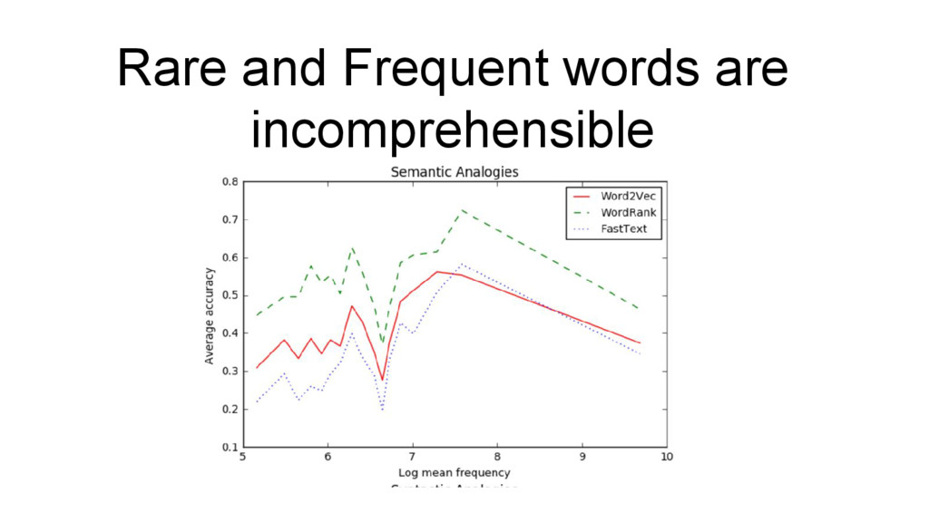Rare and Frequent words are incomprehensible