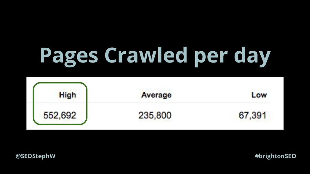 @SEOStephW #brightonSEO Pages Crawled per day