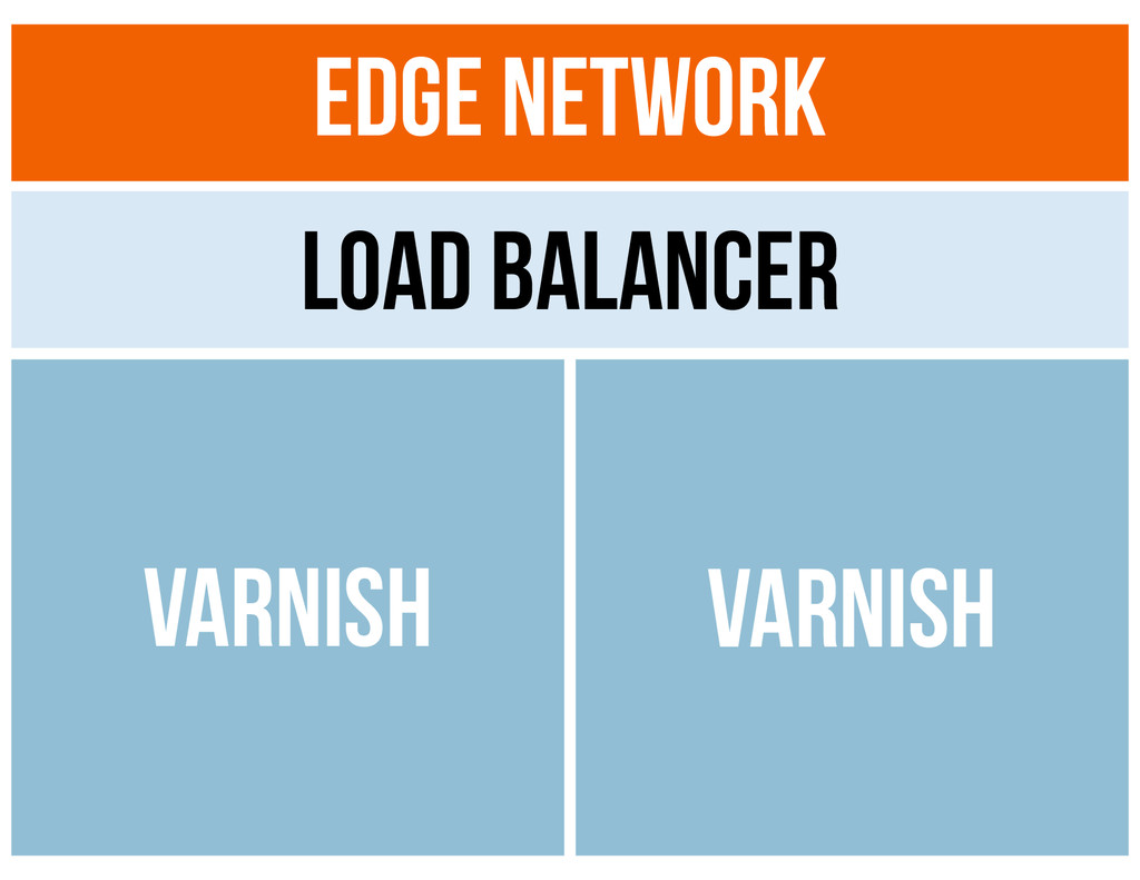 Edge Network Load Balancer Varnish Varnish