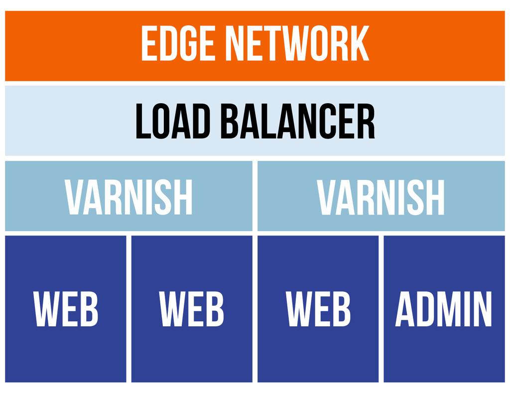 Edge Network Load Balancer Varnish Varnish WEB ...