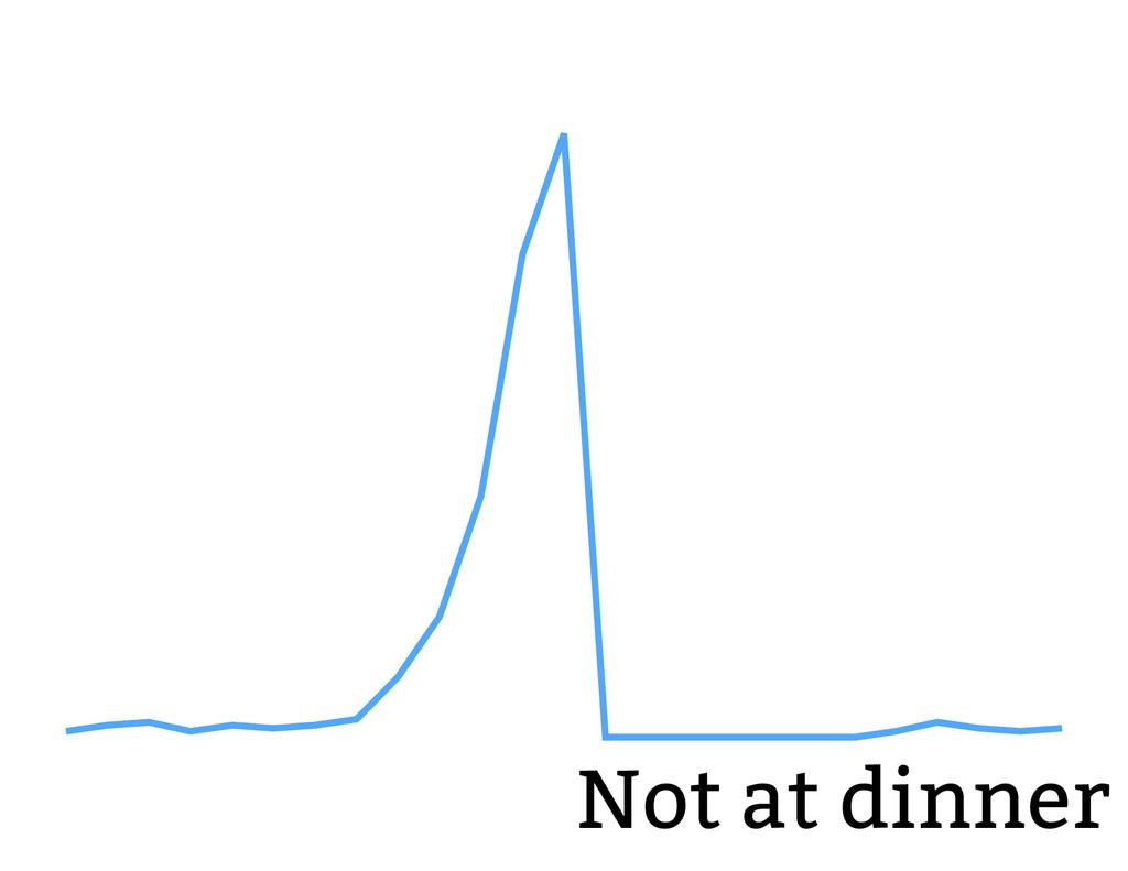 Not at dinner