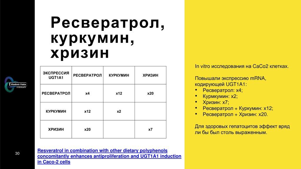 30 Ресвератрол, куркумин, хризин In vitro иссле...