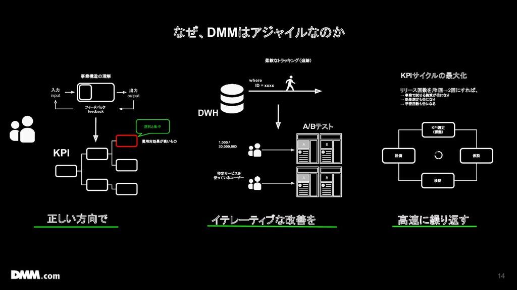 14 柔軟なトラッキング(追跡) where ID = xxxx 正しい方向で イテレーティブ...