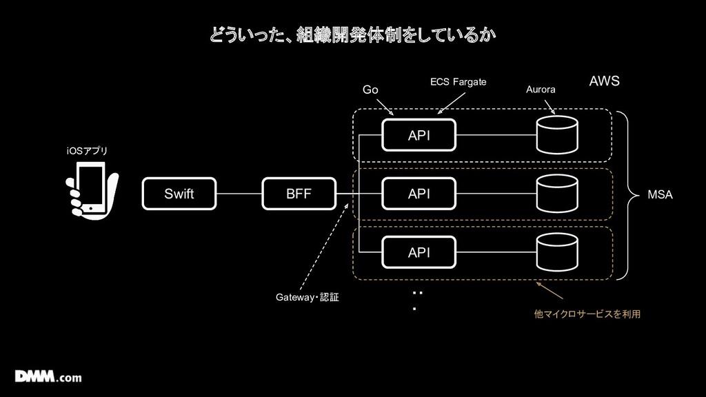 どういった、組織開発体制をしているか Swift iOSアプリ BFF API API API...