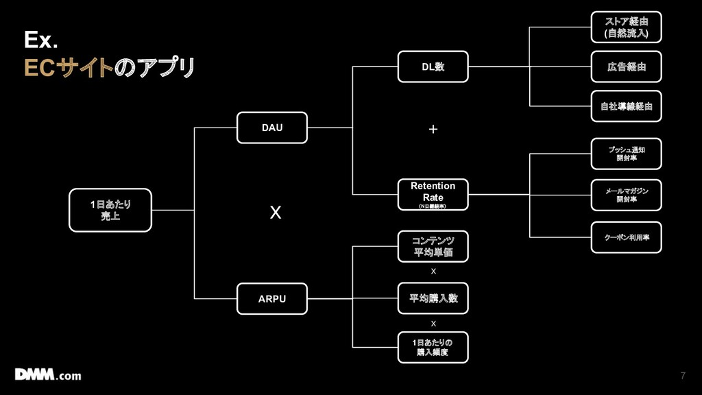 7 1日あたり 売上 DAU ARPU DL数 Retention Rate (N日継続率) ...