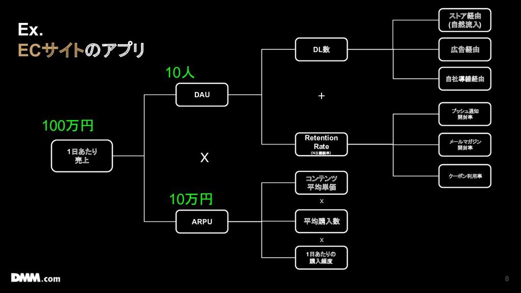 8 1日あたり 売上 DAU ARPU DL数 Retention Rate (N日継続率) ...