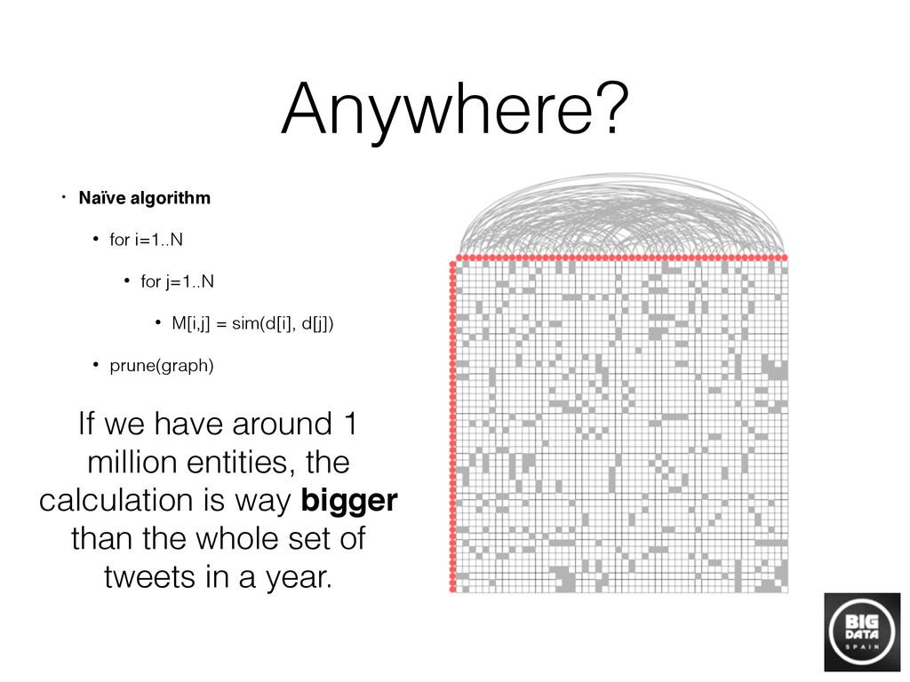 Anywhere? • Naïve algorithm! • for i=1..N • for...