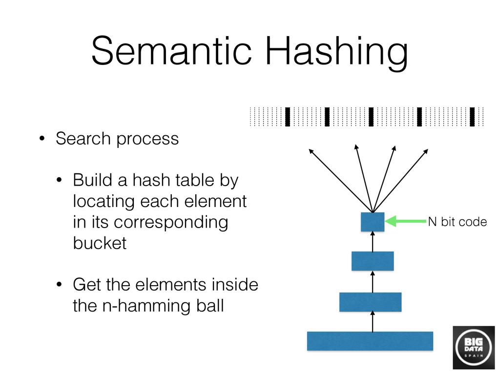 Semantic Hashing • Search process • Build a has...