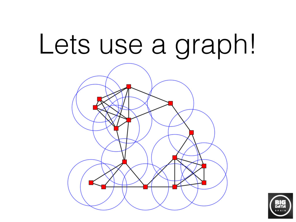 Lets use a graph!