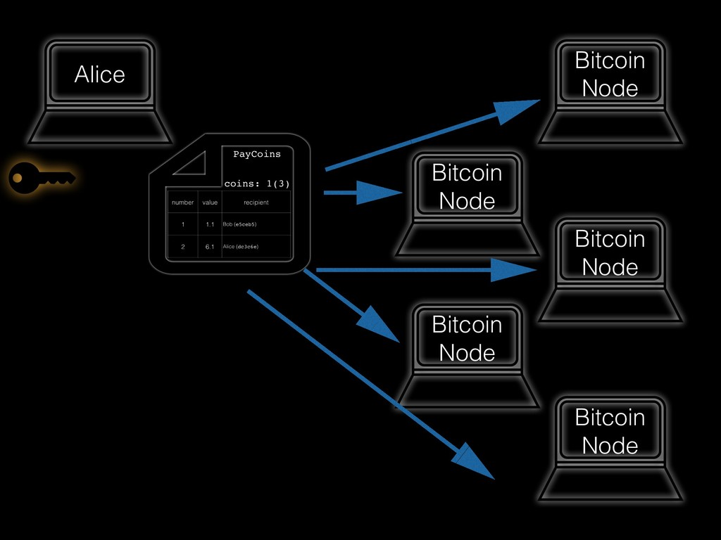 Alice Bitcoin Node Bitcoin Node Bitcoin Node Bi...