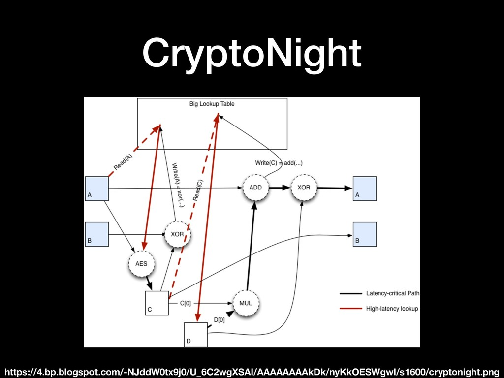 CryptoNight https://4.bp.blogspot.com/-NJddW0tx...
