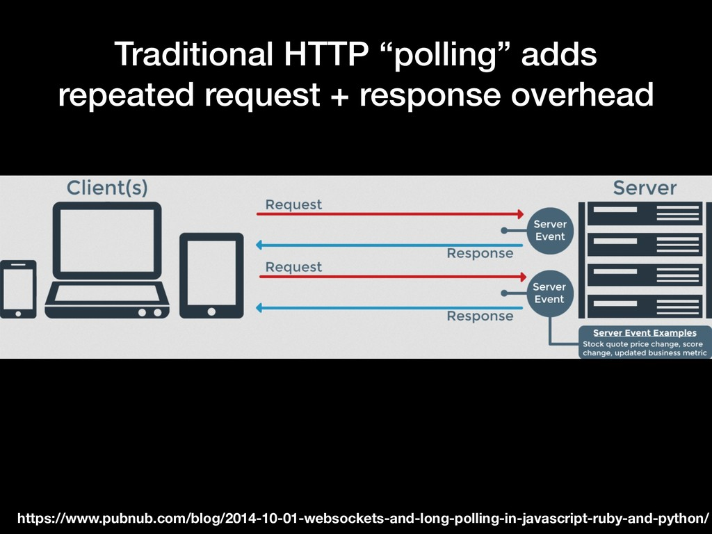 """Traditional HTTP """"polling"""" adds repeated reques..."""