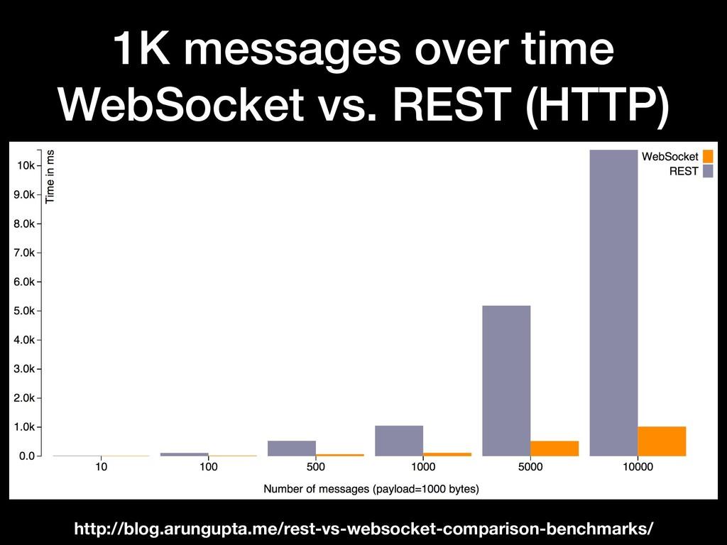 1K messages over time WebSocket vs. REST (HTTP)...