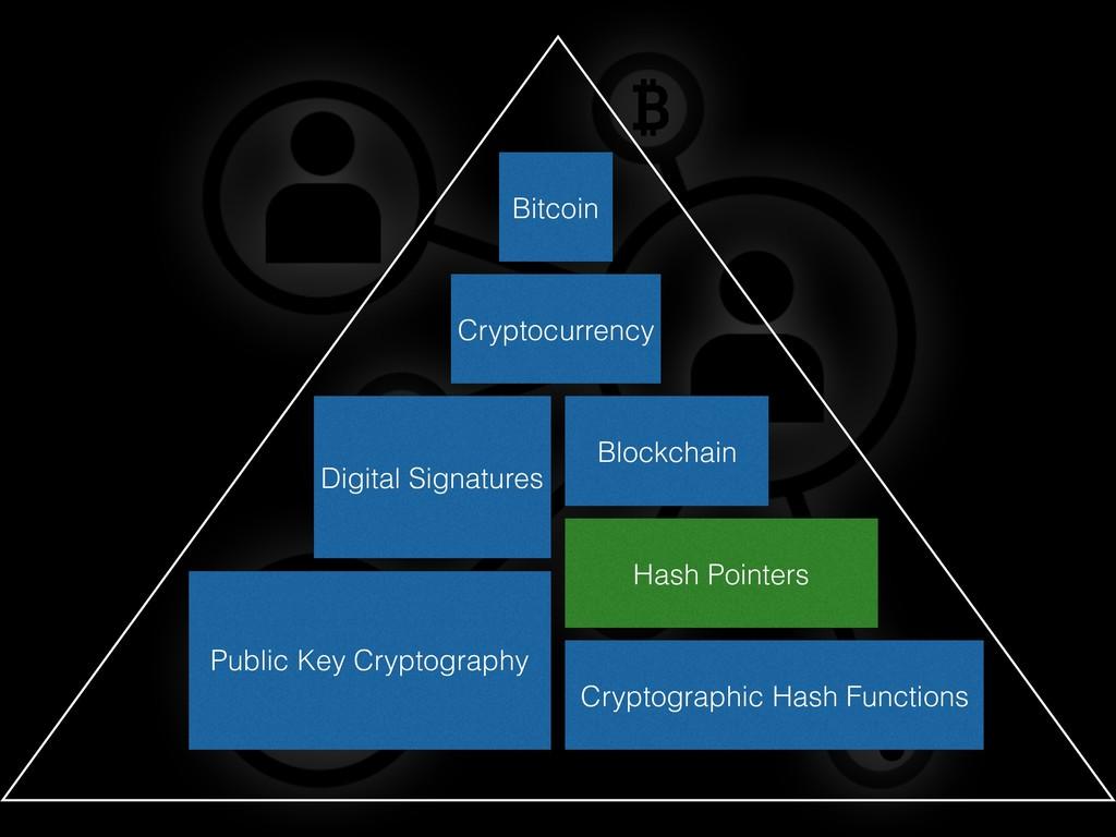 Public Key Cryptography Digital Signatures Hash...