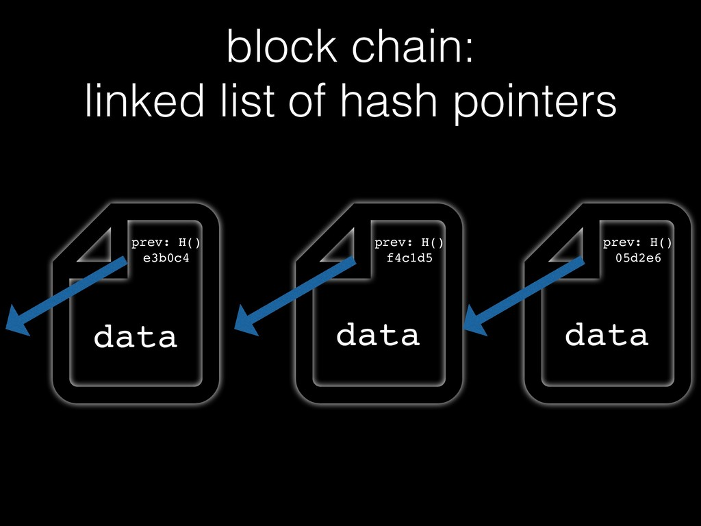 prev: H() e3b0c4 block chain: linked list of h...