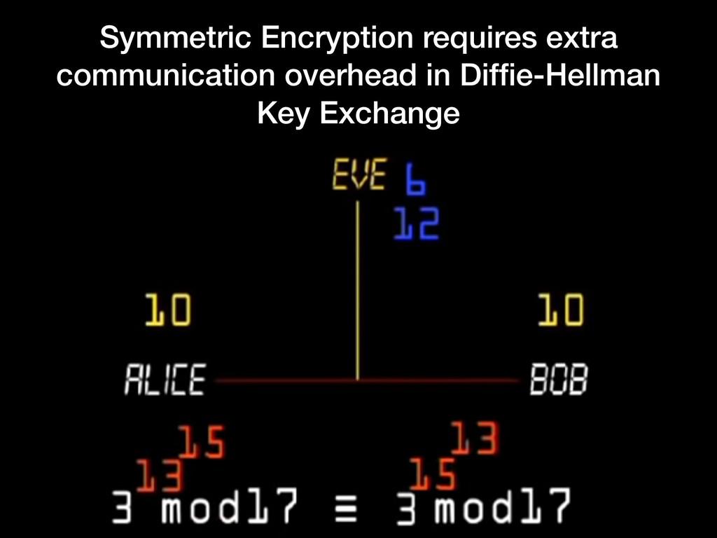 Symmetric Encryption requires extra communicati...