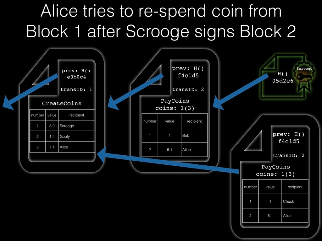 Alice tries to re-spend coin from Block 1 after...