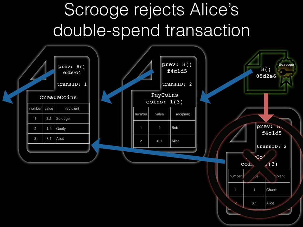 Scrooge rejects Alice's double-spend transactio...