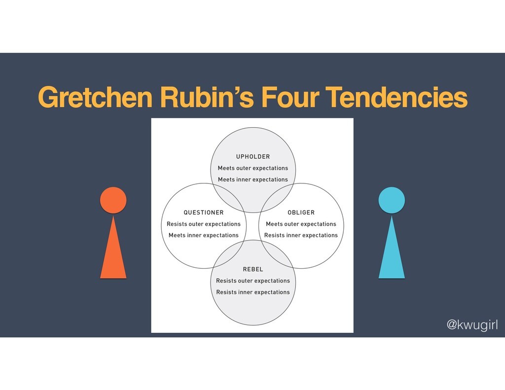 @kwugirl Gretchen Rubin's Four Tendencies